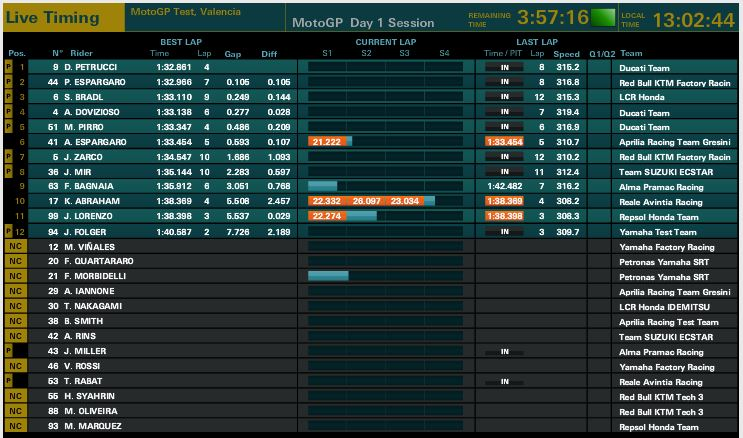 MotoGP Moto2 Moto3 2019  Cattur10