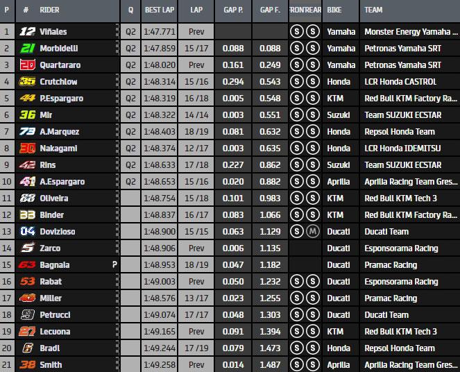 MotoGP Moto2 Moto3 2020 - Page 37 Fp12311