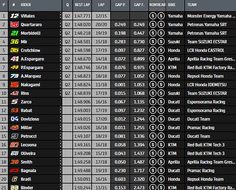 MotoGP Moto2 Moto3 2020 - Page 37 Fp2-111