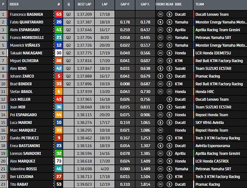 MotoGp, Moto2,Moto3 2021 - Page 15 Fp2-211