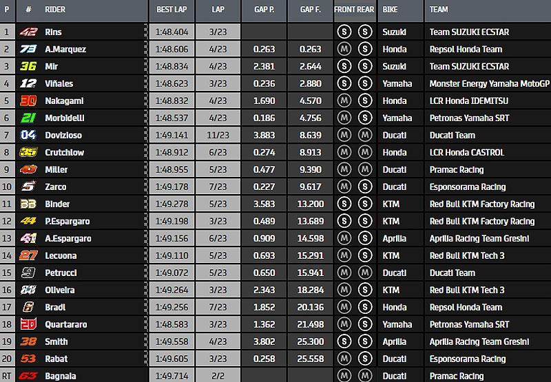 MotoGP Moto2 Moto3 2020 - Page 37 Mgp-310