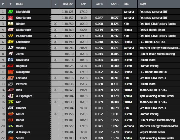 MotoGP Moto2 Moto3 2020 - Page 15 Mgp-fp11