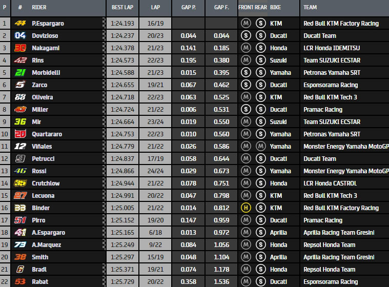 MotoGP Moto2 Moto3 2020 - Page 24 Mgp-fp13