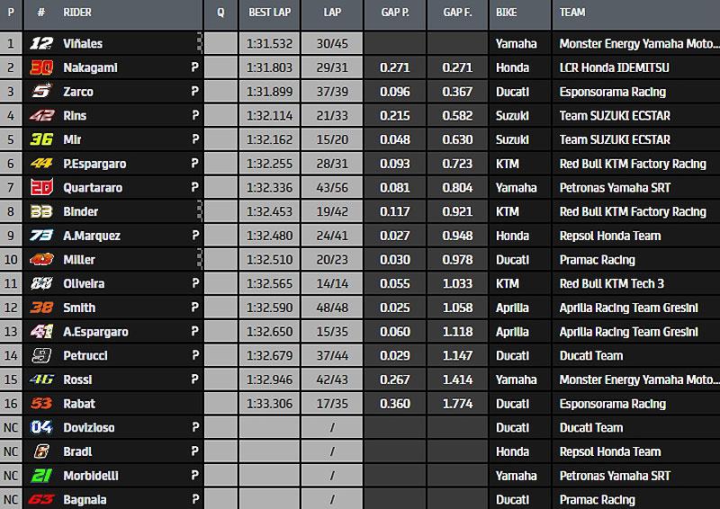 MotoGP Moto2 Moto3 2020 - Page 34 Misano10