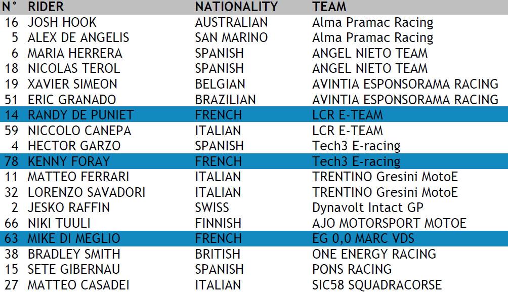 Championnat du monde électrique Motoe11