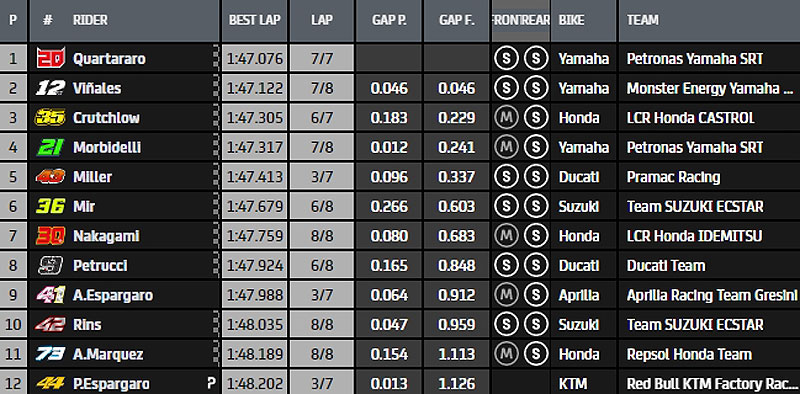 MotoGP Moto2 Moto3 2020 - Page 37 Q2-114