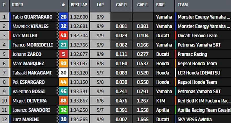 MotoGp, Moto2,Moto3 2021 - Page 18 Q2-116