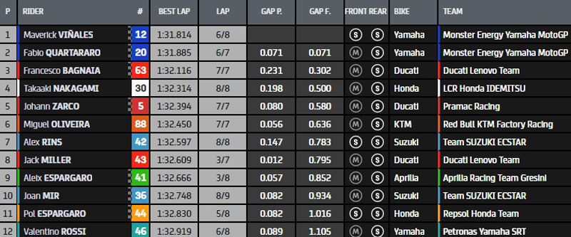 MotoGp, Moto2,Moto3 2021 - Page 26 Q2-213