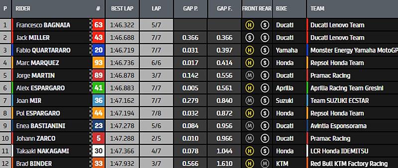 MotoGP 2021 - Page 38 Q223