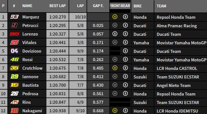 MotoGP 2018 - Page 6 Q310