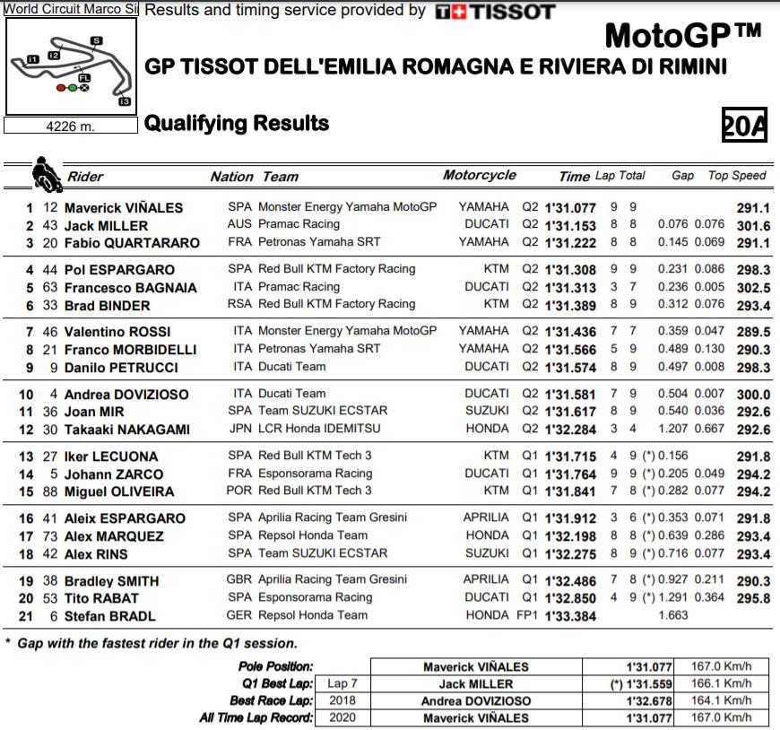MotoGP Moto2 Moto3 2020 - Page 34 Screen13