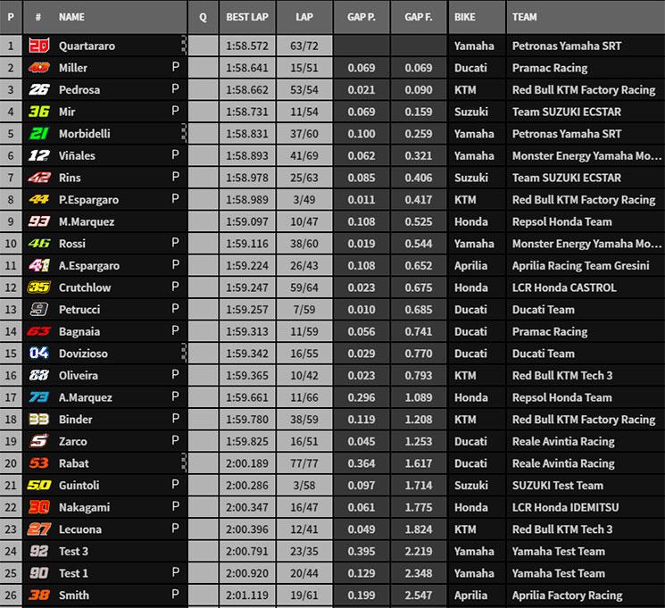MotoGP Moto2 Moto3 2020 - Page 7 Sepang10