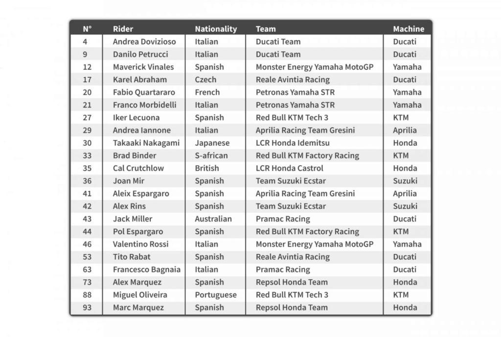 MotoGP Moto2 Moto3 2020 Tabla-10