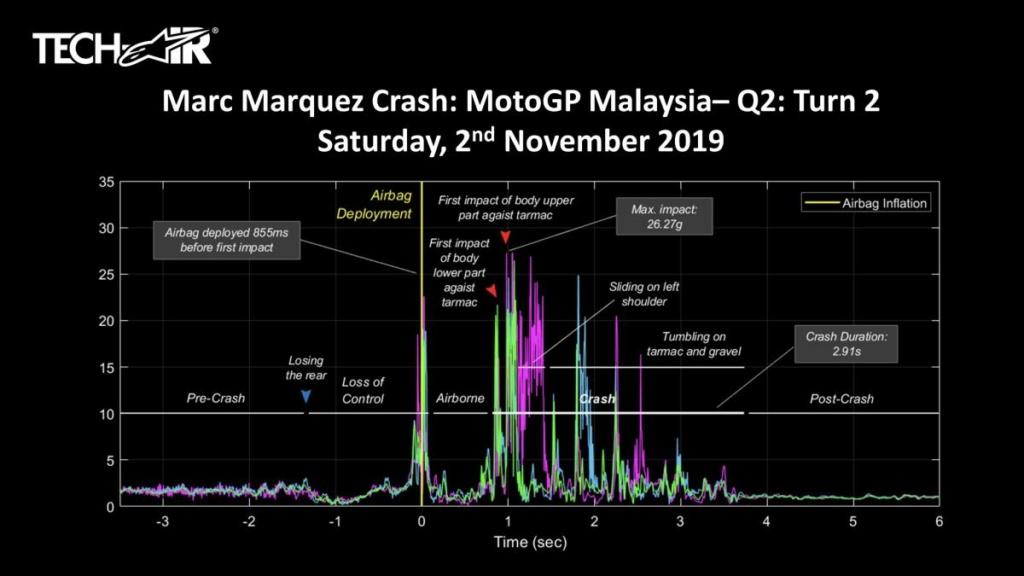 MotoGP Moto2 Moto3 2019 ( sujet N°2)  - Page 13 Tech-a10