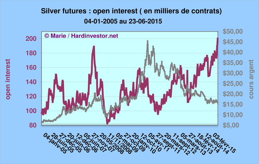 prix de l'or, de l'argent et des minières / suivi 2015 et ultérieurement - Page 3 Silver10