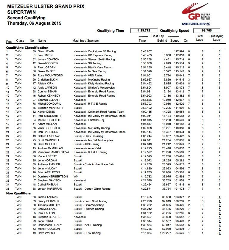 [Road Racing] Ulster GP 2015 Sans_t16