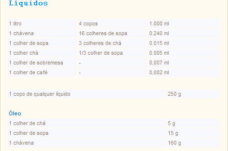 Tabela de Equivalências - Pesos & Medidas Tabela10
