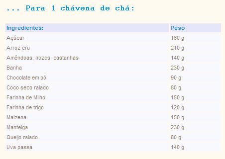 Tabela de Equivalências - Pesos & Medidas Tabela12