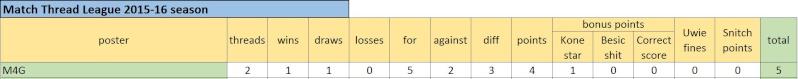 Match Thread League 2015-16 season.. Captur26