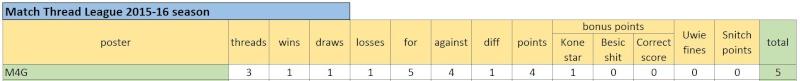 Match Thread League 2015-16 season.. Captur34