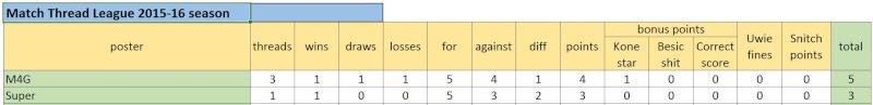 Match Thread League 2015-16 season.. Captur35