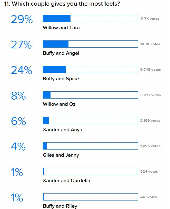 BTVS : Le sondage ultime Couple11