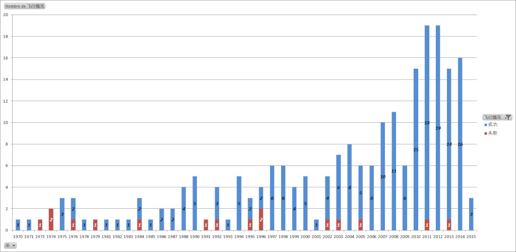 Lancement CZ-3B (YZ-1) | Beidou M1-S & M2-S - 25/07/15 [Succès] 25-07-10