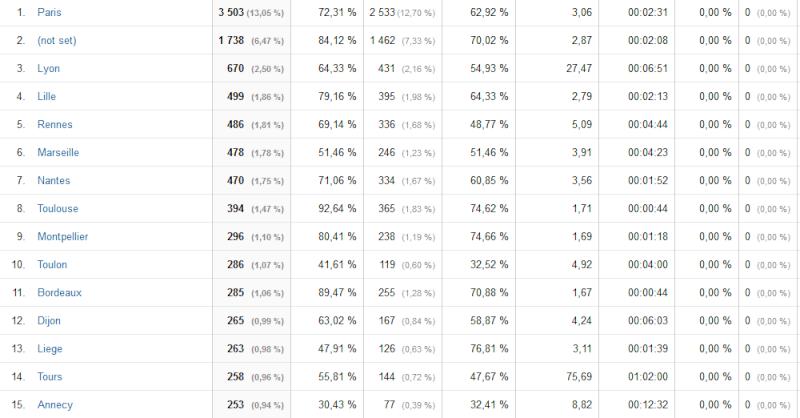 Le classement des villes visitant le + le forum - Page 6 Ajj10