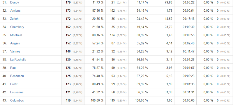 Le classement des villes visitant le + le forum - Page 6 All10