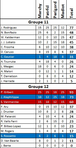 The '15 TC Survivor Groupe15