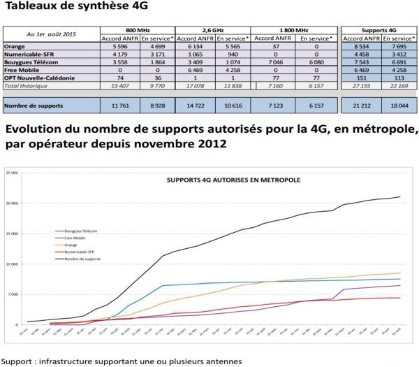Les chiffres d'Aout 2015 de l'observatoire de l'ANFR sur la 4G Afnrob13