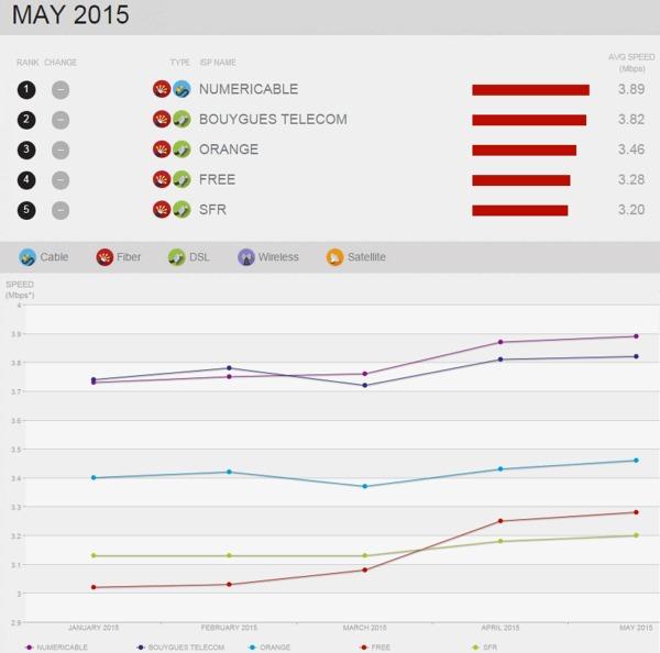 Speed Index Netflix: Bouygues Telecom toujours second en Mai Isp_ne10