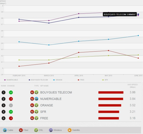 Speed Index Netflix: Bouygues Telecom premier en Juin Ispnet10