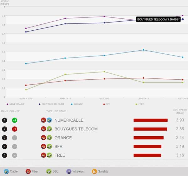 Speed Index Netflix: Bouygues Telecom céde sa premiere place en Juillet Ispnet11