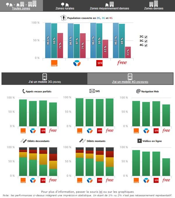 ARCEP: Qualité des services mobiles, les résultats de l'enquête 2015 Obs_ar11