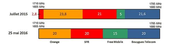 Brèves du PIF: Fréquences 4G et retour à 3 opérateurs en Italie Sans_t10