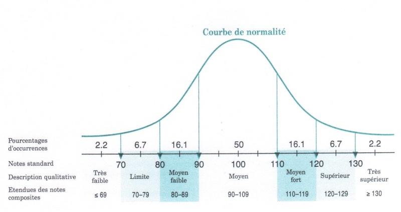 WAIS IV: votre indice le plus haut et le plus bas Courbe10