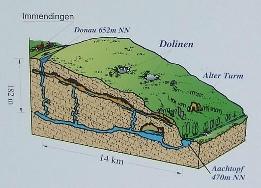 """La disparition du Danube (Donauversickerung), Immendingen, Allemagne, 47°55'46.28""""N 8°45'20.68""""E 2015-059"""
