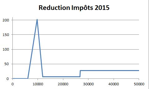 Impôt sur le revenu 2015: les nouveautés I15210
