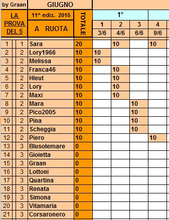 *Classifica*9 Giugno 2015 Ruota14