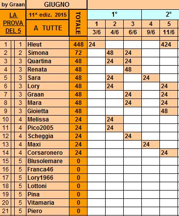 Classifica**11 Giugno 2015 Tutte15