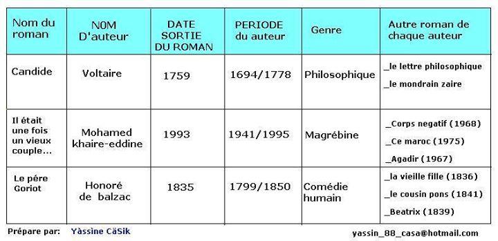تعريف بكتاب روايات الثانية بكالوريا مادة اللغة الفرنسية Auteurs des Romans bac 11174810