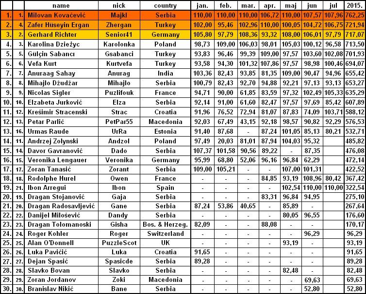LEAGUE OPTIMIZERS 2015th - Page 3 Tabela13
