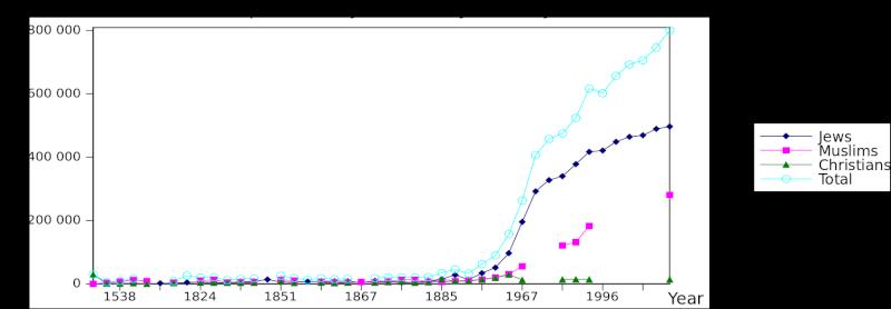 Population of Jerusalem by Religion - Historical Data 1697px11