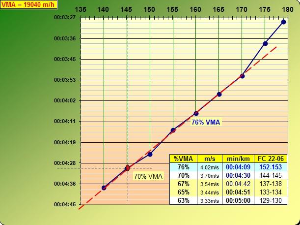 Julot ---) Progresser en haussant la vma après avoir visiter la zone 70-80%  - Page 3 Test_p10