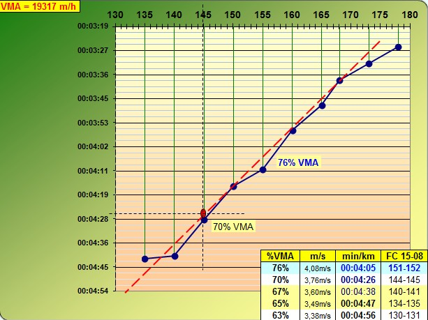 Julot ---) Progresser en haussant la vma après avoir visiter la zone 70-80%  - Page 3 Test_p11