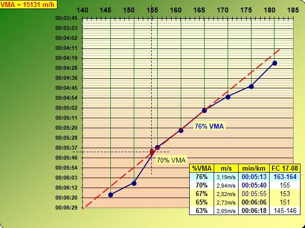 Manudnantes ---) marathon du cognac + test paliers  Test_p13