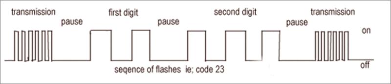 [X1-XB]==> Lecture des codes erreurs au tableau de bord Image210