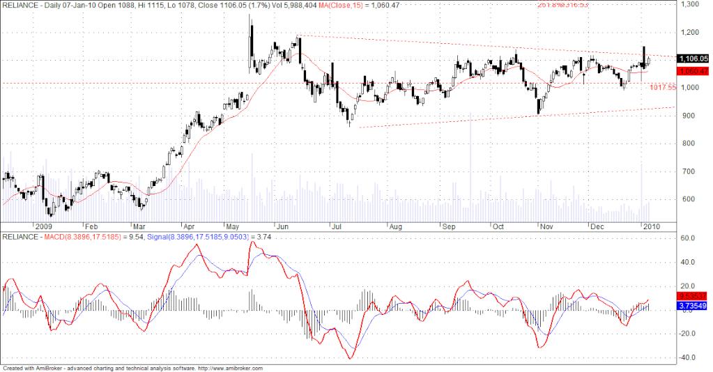 RIL Chart........ Ril10