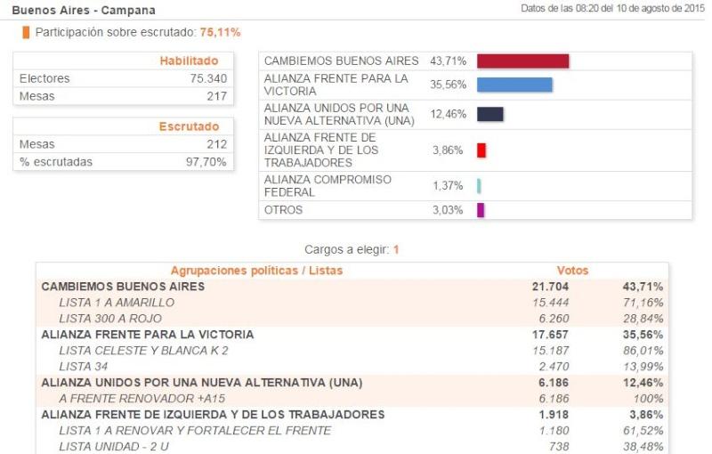 Elecciones en Campana. 00167